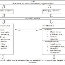 A Framework Of Nestle For Csr Download Scientific Diagram