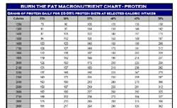 Macronutrient Chart