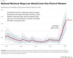 Minimum Wage Increase Chart Raising Us Minimum Starting Wages To 15 Per Hour Would