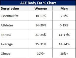 American Council On Exercise Body Fat Chart Lifestyle