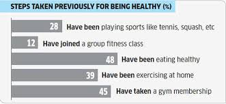Fit And Fine Retail Market For Fitness In India Likely To