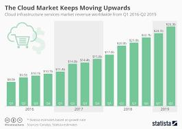 Chart The Cloud Market Keeps Moving Upwards Statista