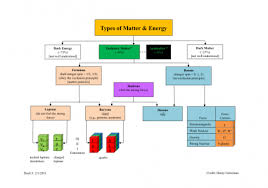 Types Of Matter Energy International Particle Physics