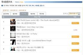 100517 1st Week Album Sales Ranking On Hanteo Chart