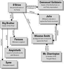 character map 1984 george orwell
