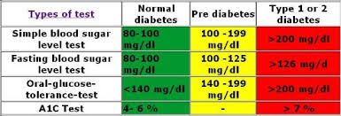 diabetic blood sugar chart chart of blood sugar levels