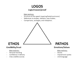 rhetorical analysis essay example ethos pathos logos in  ethos pathos logos modes of persuasion aristotle