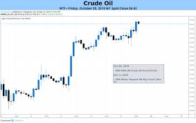 Crude Oil Price Outlook Bearish On Opec Output Fed Us