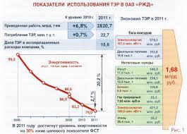 Стратегия ОАО РЖД курсовая закачать dominoplatje Стратегия оао ржд курсовая подробнее