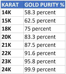20 Veritable Jewelry Karat Chart
