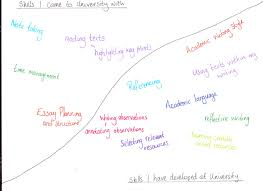 essential study skills reflective blog as reflection is about finding positives lindon 2010 p 57 as you need to recognise your strengths as well as your weaknesses in order to improve