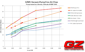 Vacuum Comparison Chart Vacuum Pump Air Flow Comparision Tests
