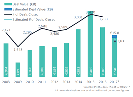 The State Of European Private Equity In 11 Charts Pitchbook