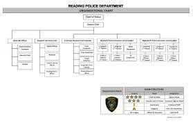 Organizational Chart | Reading Ma