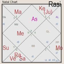 Analysis Of Extramarital Affair Through Astrology