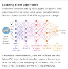 Deep Neural Network New Theory Cracks Open The Black Box Of Deep Learning