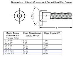 M5 Socket Head Cap Screw Dimensions Chinastores Co