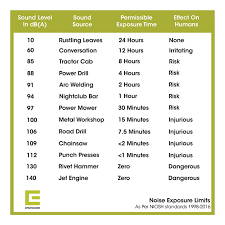 Osha Permissible Noise Exposure Chart Noise Exposure Limits Everything You Need To Know