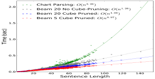Chart Parsing Linear Time Constituency Parsing With Rnns And Dynamic