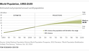 human overpopulation problems issues blog overpopulation problems are in the numbers