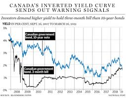 The Yield Curve Is The Best Economist Out There What