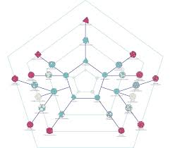 Truncated Solids Chart Allisons Blog The Art Of Charts