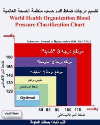 World Health Organization Blood Pressure Chart Pin By Naminas