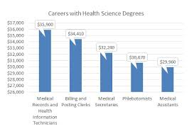 what can you do with a health science degree