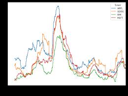 Tutorial Python For Finance Algorithmic Trading Article