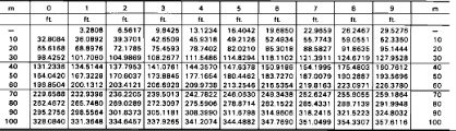 Conversion Chart Meters To Feet Divers Metric Imperial Conversion Tables