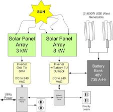 solar wind hybrid system miami beach fl alternate energy company