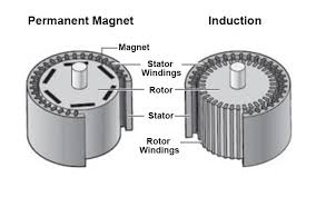 ac induction motor vs permanent magnet synchronous motor