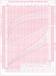 Centile Chart Calculator Height And Weight Chart For Babies Calculator Toddler Height