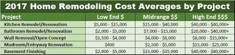 How Much Does The Average Home Remodeling Project Cost In 2017