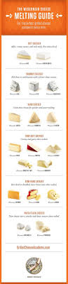 Cheese Melting Chart When It Comes To Making A Great Grilled Cheese The Key Is