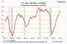 U S Auto Loans Rise Sharply As Sales Remain Strong See It