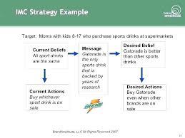 Sport Budget Template Marketing Communication Budget Template Plan Xls