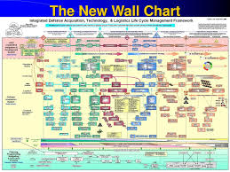 Defense Acquisition Life Cycle Wall Chart Ppt Federated Product Data Exchange Powerpoint