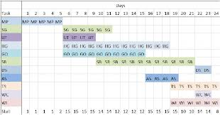 Figure 6 From Power Plant Maintenance Scheduling Using
