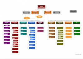Organization Chart The Albertina Museum Vienna