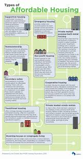 large size of affordable housing business plan beautiful types of and plans infographic from t