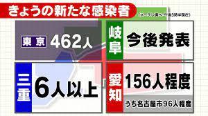 今日 の 愛知 県 の コロナ 感染 者 数