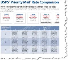 Free Priority Mail Rate Guide A Cheat Sheet To Low