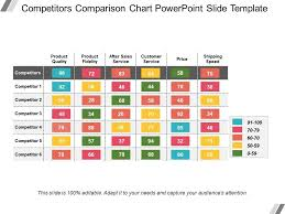 Competitors Comparison Chart Powerpoint Slide Template