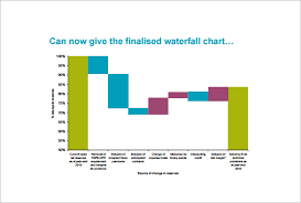 Stacked Waterfall Chart Excel 2016 6 Waterfall Chart Template Doc Pdf Excel Free