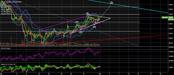 Btc Usd Chart Bitfinex Btc Usd 240 Bitfinex Coinmarket Cryptocurrency Market