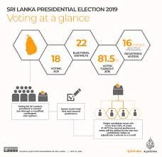 Us Presidential Election Chart Infographic Sri Lanka Presidential Election 2019 Sri