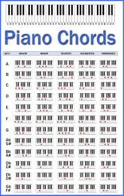 Piano Chord Chart | Catskill | Teorik | Pinterest | Pianos And Guitars