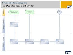 Fixed Assets Cycle Flow Chart Sap Accounts Payable Process Flow Chart Beautiful Asset