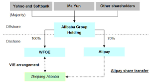 Alibaba Corporate Structure Chart Variable Interest Entity Vie Structure For Foreign